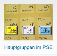 Elemente im Periodensystem